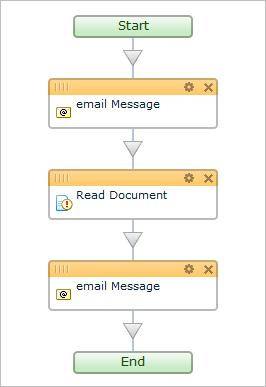 [Workflows] Các loại quy trình kinh doanh 5